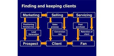 11 marketing manieren voor accountants